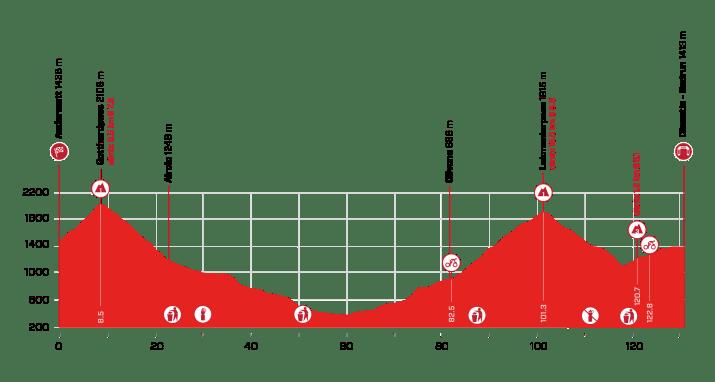 6e étape - Profil - Tour de Suisse 2021