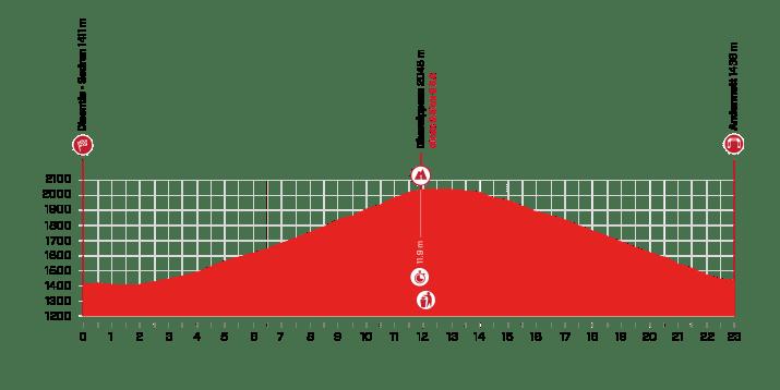 7e étape - Profil - Tour de Suisse 2021