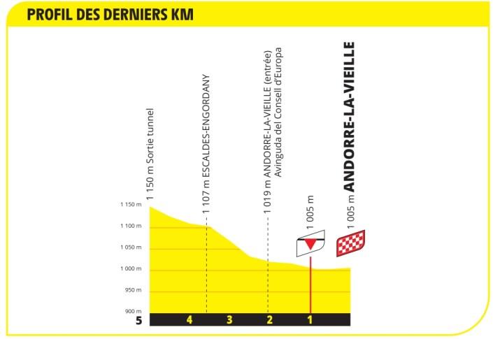 15e étape - Profil du final - Tour de France 2021