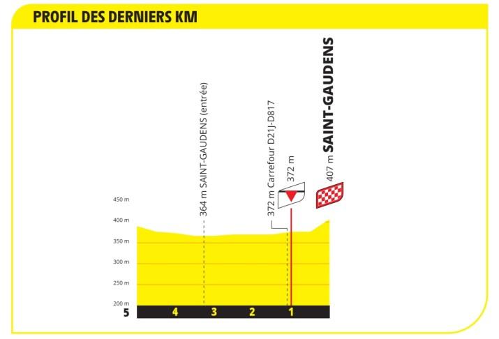 16e étape - Profil du final - Tour de France 2021