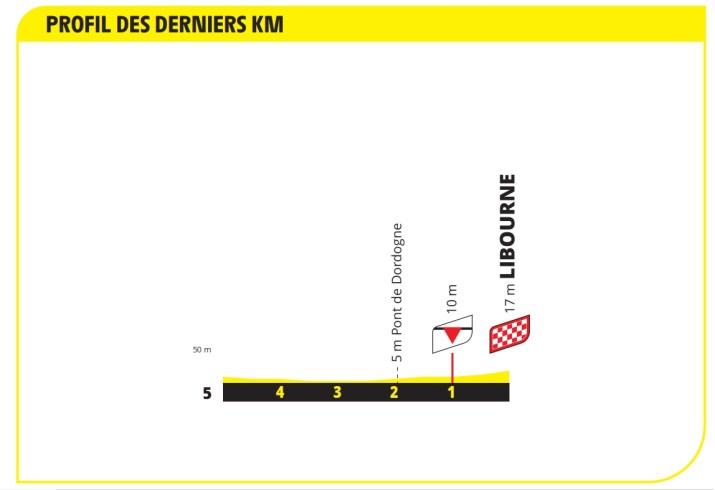 19e étape - Profil du final - Tour de France 2021