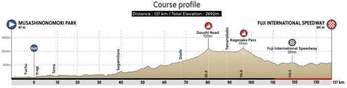 Profil Course en ligne Femmes - Jeux Olympiques Tokyo 2020 - ProCyclingMaps