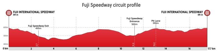 Profil du final - Course en ligne Femmes - Jeux Olympiques Tokyo 2020 - ProCyclingMaps