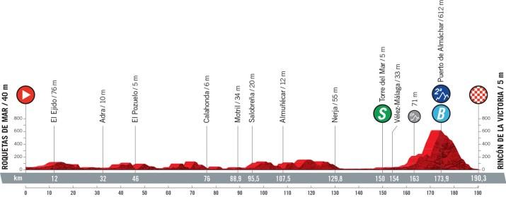 10e étape - Profil - Tour d'Espagne Vuelta 2021