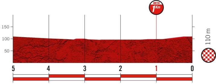 12e étape - Profil du final - Tour d'Espagne Vuelta 2021