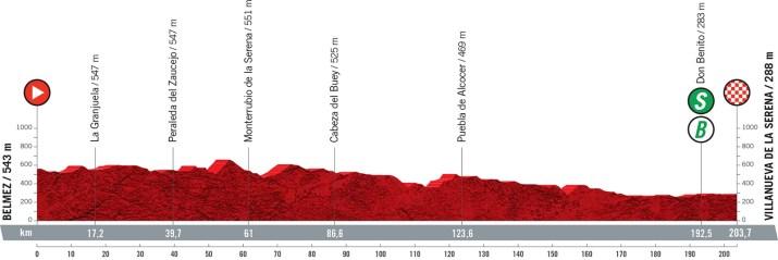 13e étape - Profil - Tour d'Espagne Vuelta 2021
