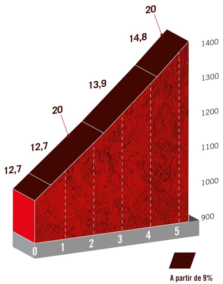 14e étape - Profil GPM 1 Alto Collado de Ballesteros - Tour d'Espagne Vuelta 2021