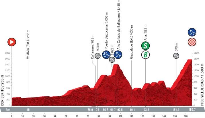 14e étape - Profil - Tour d'Espagne Vuelta 2021