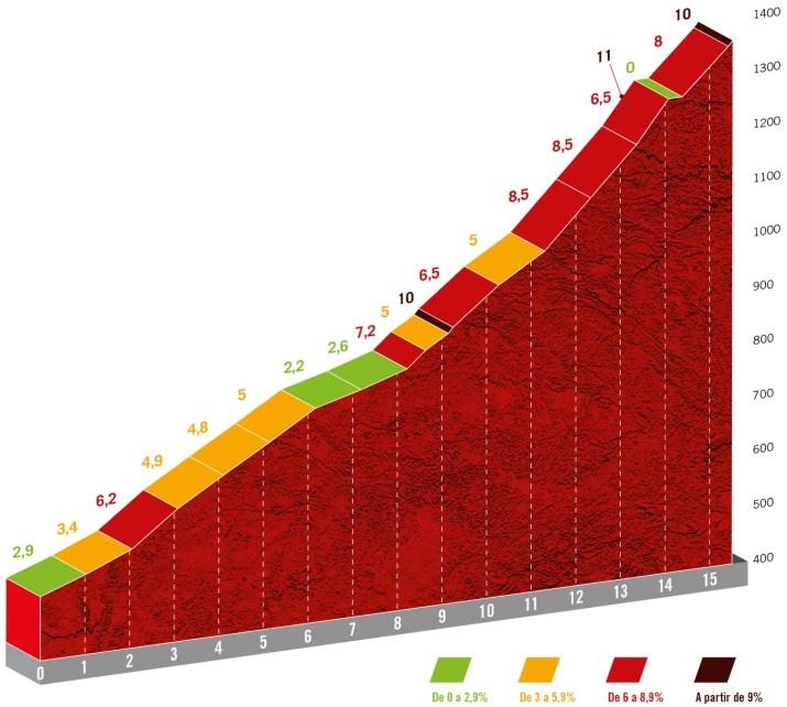 15e étape - Profil GPM 1 Alto de la Centenera - Tour d'Espagne Vuelta 2021