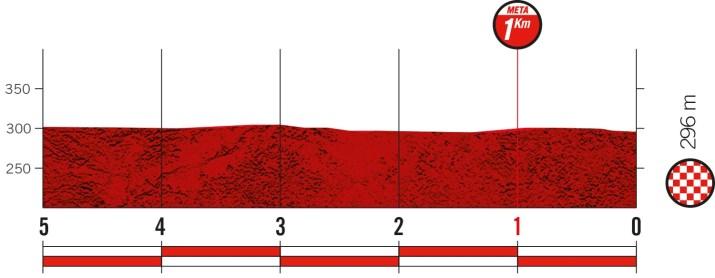 19e étape - Profil du final - Tour d'Espagne Vuelta 2021