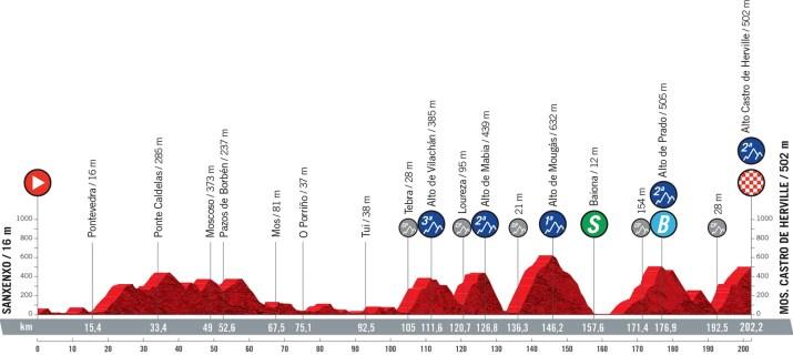 20e étape - Profil - Tour d'Espagne Vuelta 2021