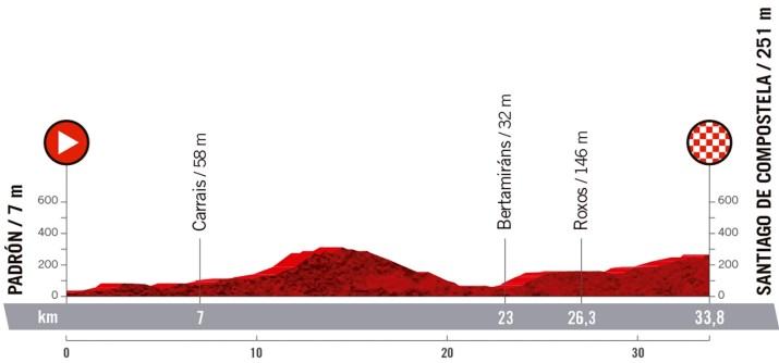 21e étape - Profil - Tour d'Espagne Vuelta 2021