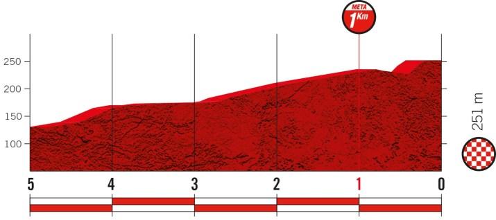 21e étape - Profil du final - Tour d'Espagne Vuelta 2021