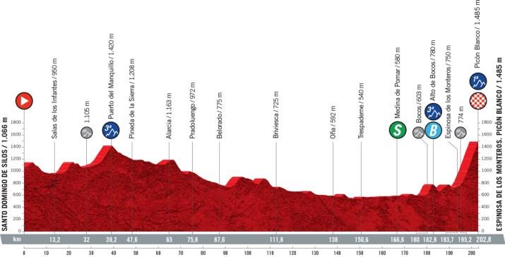 3e étape - Profil - Tour d'Espagne Vuelta 2021