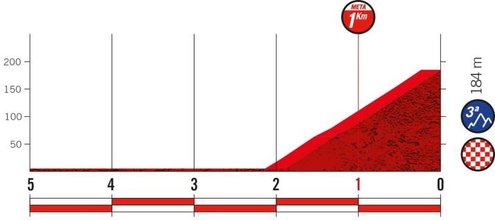 6e étape - Profil du final - Tour d'Espagne Vuelta 2021