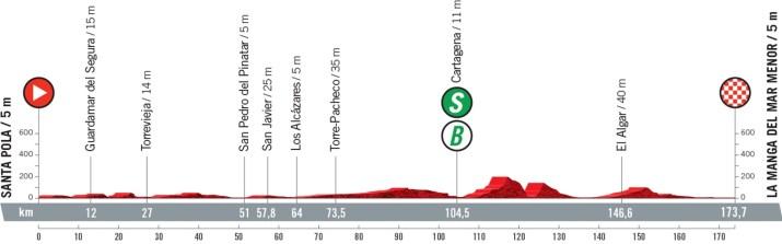 8e étape - Profil - Tour d'Espagne Vuelta 2021