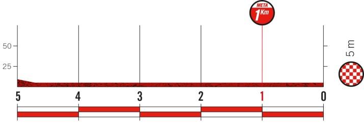 8e étape - Profil du final - Tour d'Espagne Vuelta 2021