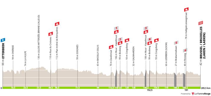 Profil - Brussels Cycling Classic 2021 - Profil LaFlammeRouge