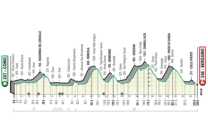 Profil général - Tour de Lombardie 2021