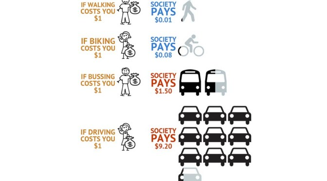 Social vs Individual (Travel) Mode Costs
