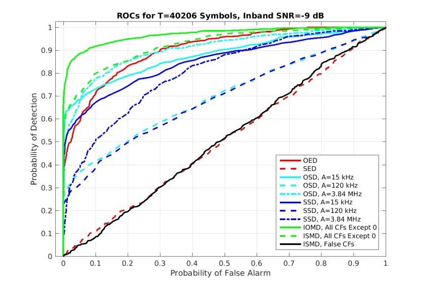 roc_results.loop.wcdma.whiten.40206_sym_-9_dB