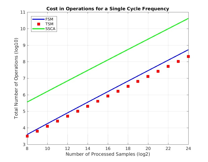 alg_costs_single