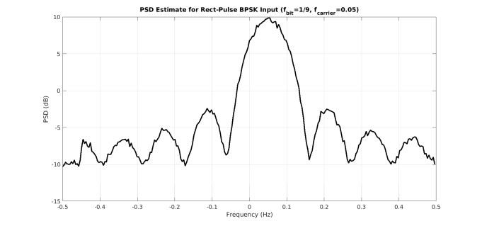 psd_rect_pulse_bpsk