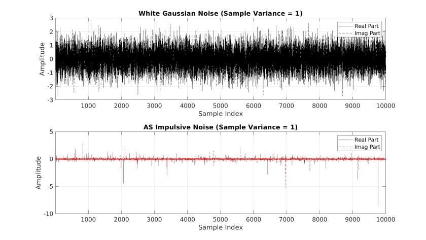 time_domain_noises