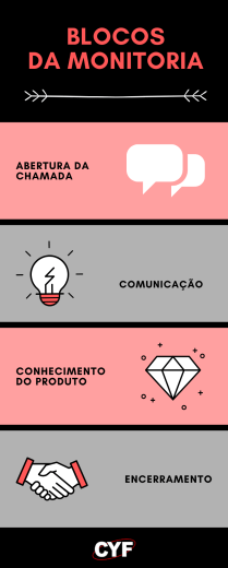 Formulário Monitoria SAC