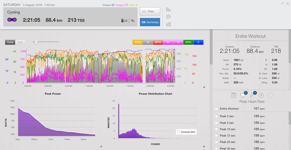 Analyze Window with Peak Heart Rate in Training Peaks | Cyklopedia