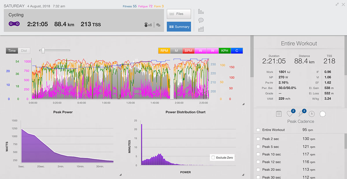 Analyze Window with Peak Cadence in Training Peaks | Cyklopedia