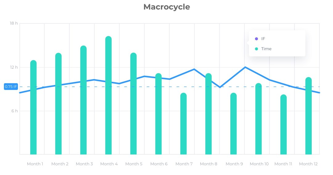 Periodization in Cycling - Macrocycle