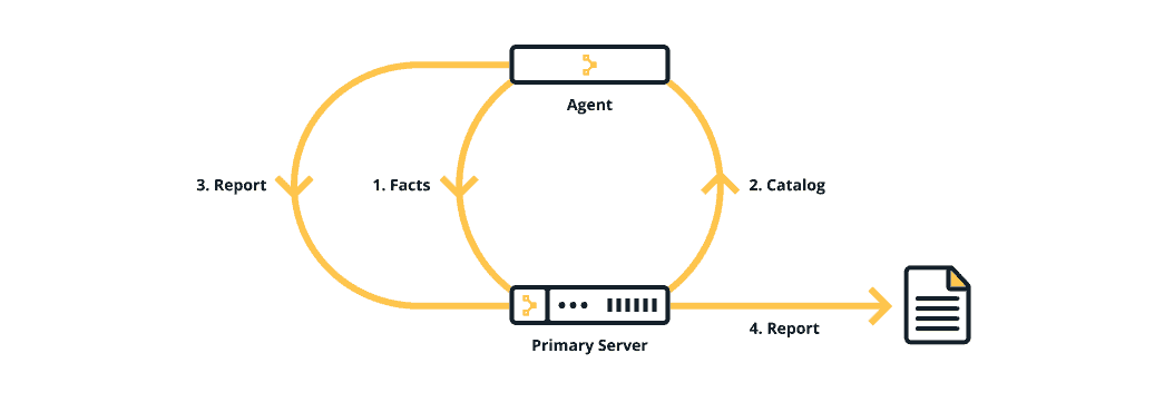 A diagram showing how Puppet works.