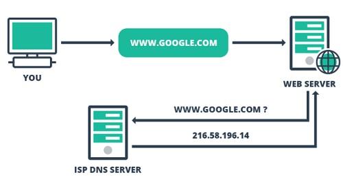 how-dns-works.jpg