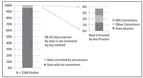SDV data correction persentage