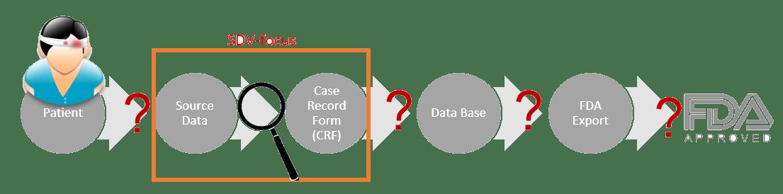 clinical data transformation path