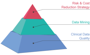 Quality-Piramide-Clinical-Trials