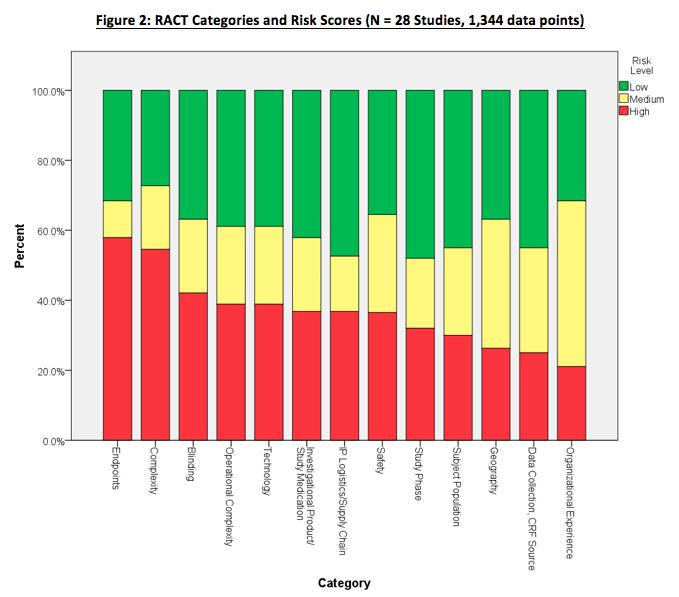 RACT Risks Categorization Image