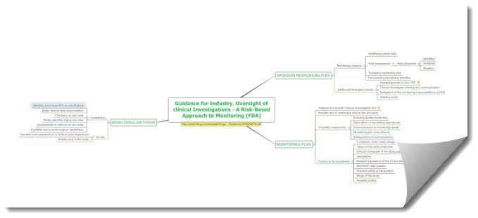 FDA RBM Guidance MindMap