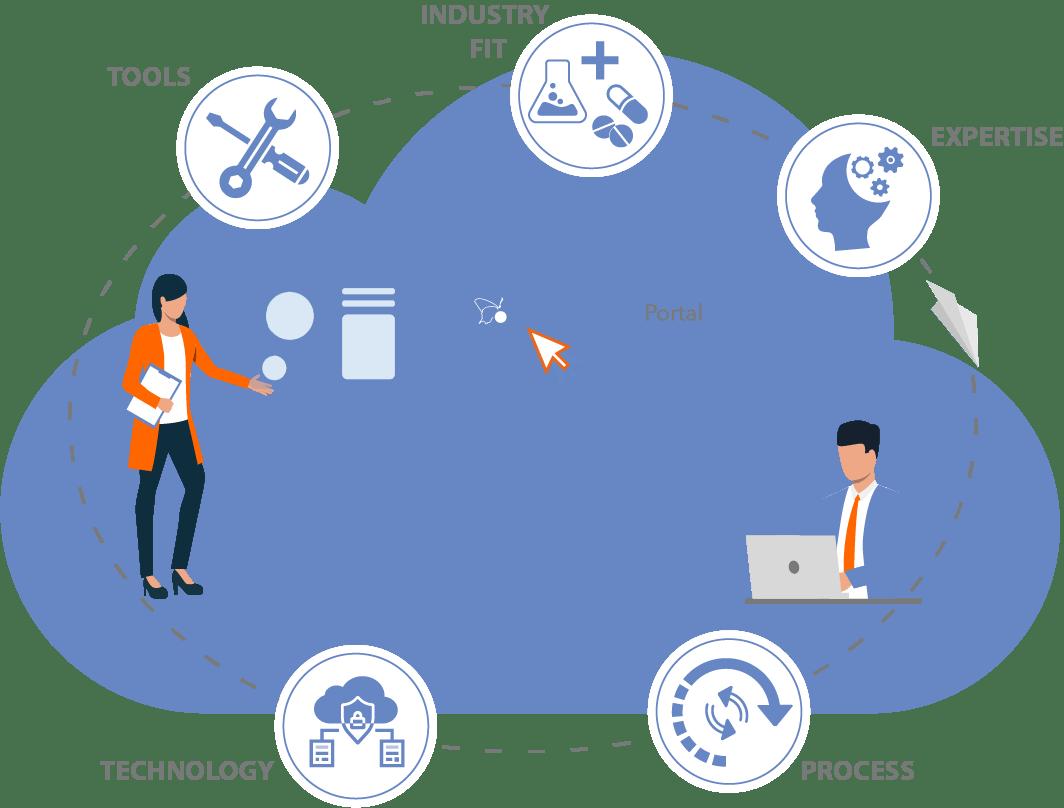 RBQM Portal by Cyntegrity