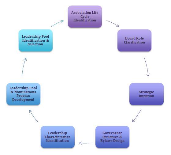 board-governance
