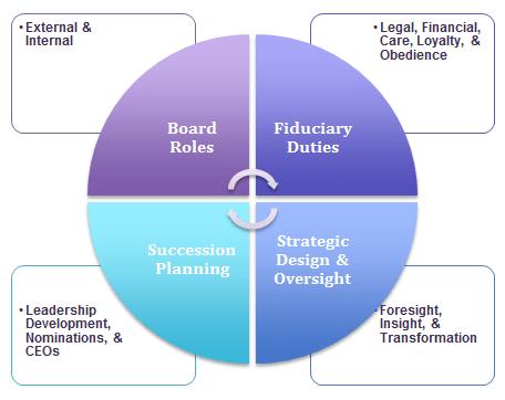 board-orientation