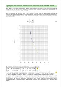 CYPELEC Core. Características de los dispositivos de protección contra cortocircuitos (UNE-HD 60364-4-43, apartado 434.5.2)