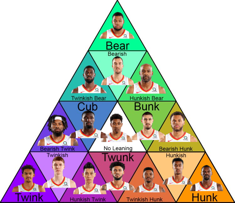 Bears, Cubs, Twinks and Hunks: Where Do You Fall On The Pyramid? What Type Do You Like?