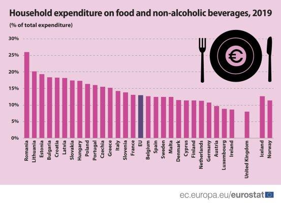 Οι άνθρωποι στην Κύπρο δεν είναι μεγάλοι καταναλωτές για ψώνια φαγητού και ποτού