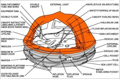 Σχεδία Διάσωσης-Liferaft
