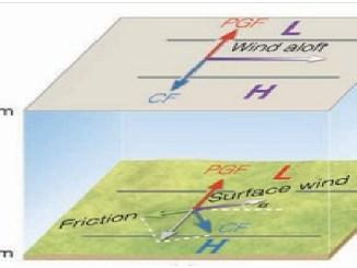 Άνεμος: Ίσως το σπουδαιότερο μετεωρολογικό φαινόμενο