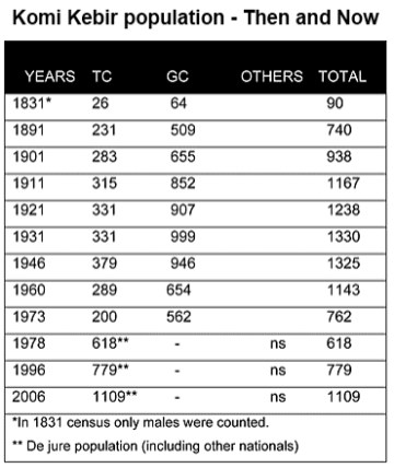Village population of Turkish Cypriots and Greek Cypriots - Then and Now