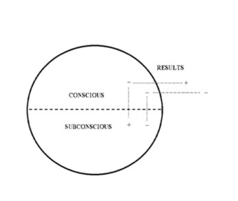 Conscious graph