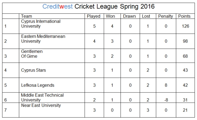 Creditwest 2nd round cricket league